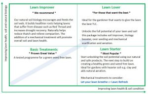 Greener Gardens proven lawn treatments